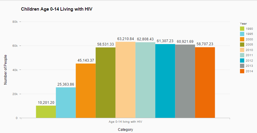 4_Number of Children Living with HIV.PNG