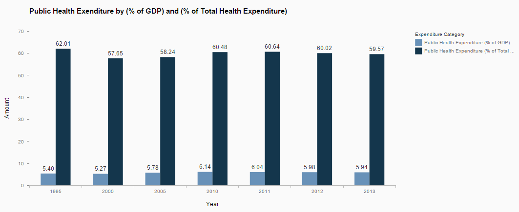 5_Total Health Expenditure 2.PNG
