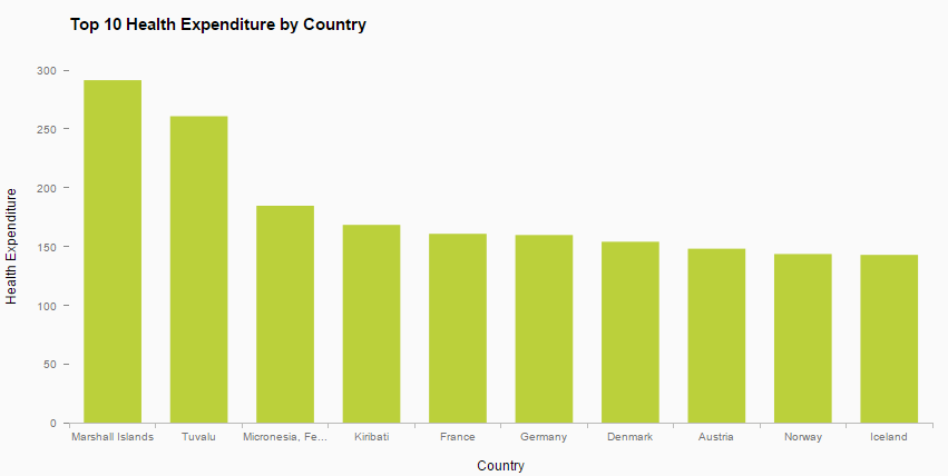 7_Health Expenditure Top 10 Countries.PNG