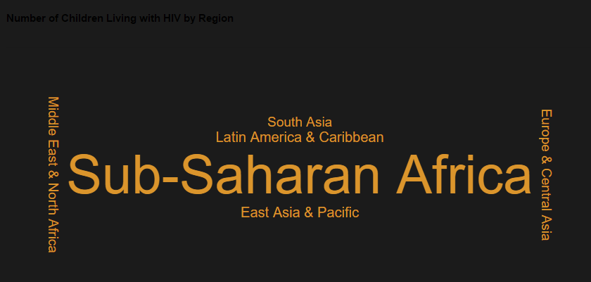 8_Number of Children Living with HIV by Region.PNG