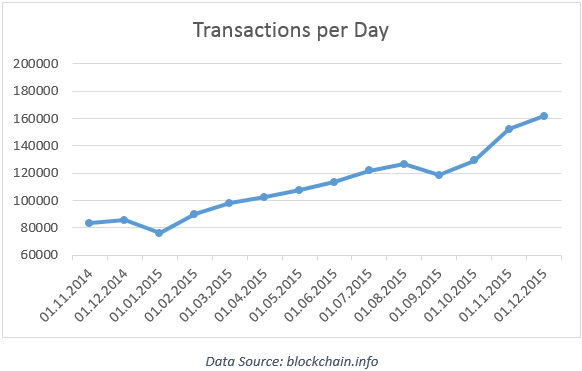 /wp-content/uploads/2015/12/chart_transactions_bitcoin_852613.png