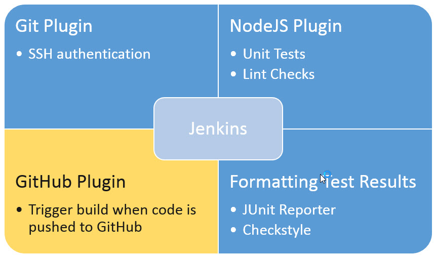 Configuring Jenkins to Run a Build Automatically on Code Push | SAP