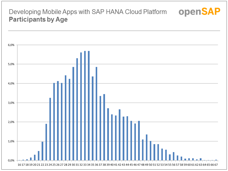 openSAP_Mobile2Participants_by_Age.PNG