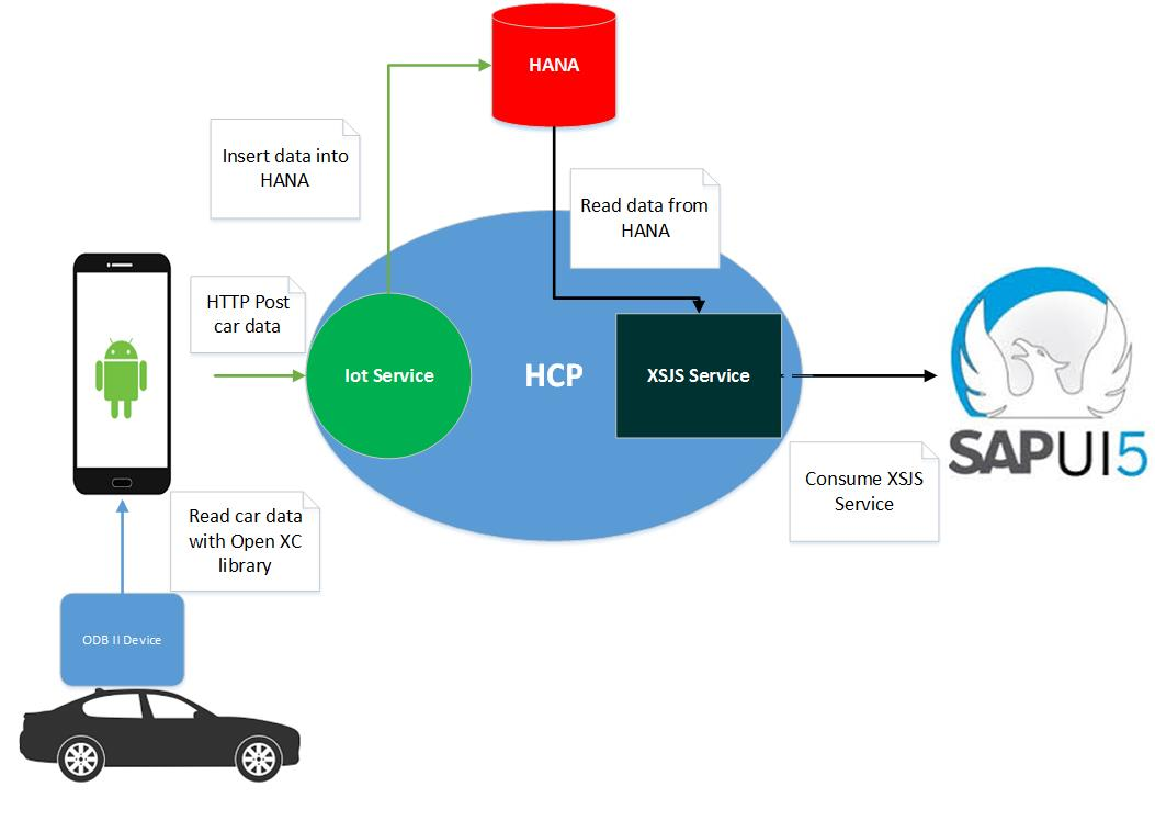 """Hack your car data"""" or IoT application: Analyze car data with HCP"""