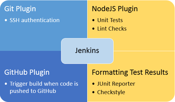 Configuring Jenkins to run Unit tests and Lint checks using