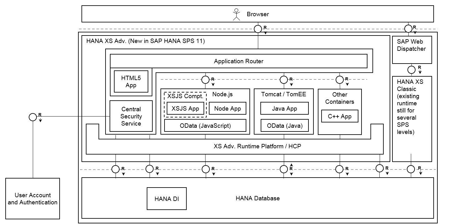 Sap Hana Sps 11 New Developer Features Nodejs Blogs Process Flow Diagram Using Javascript Extended Application Services In Represents An Evolution Of The Server Architecture Building Upon Previous Strengths While