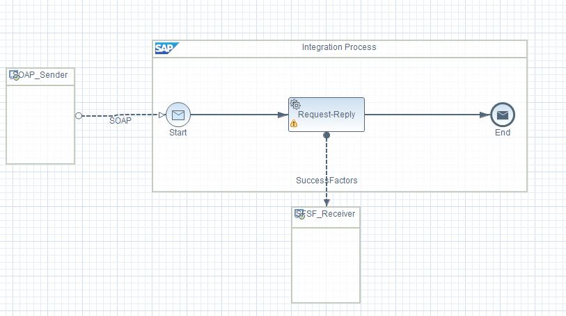 sap hci integrate with success factors using odata api query