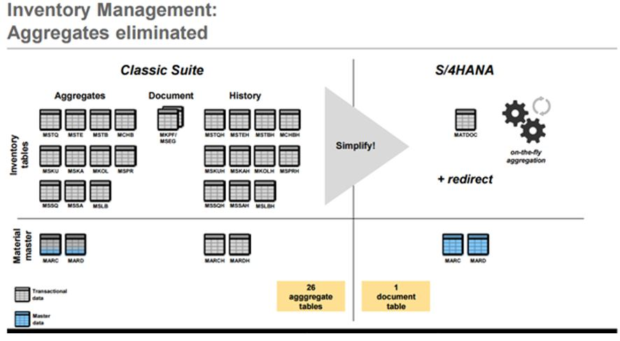 S/4 HANA info day: Logistics session   SAP Blogs