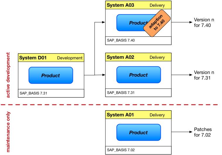 System Landscape For Add