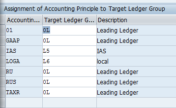 acc prin to ledger group.png