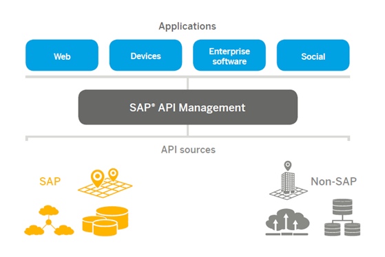 API MAnagement Blog Pic 2.png