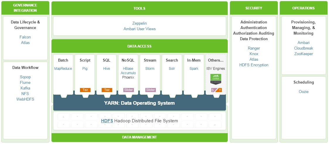 Integrating SAP HANA with Hadoop – all you always wanted to