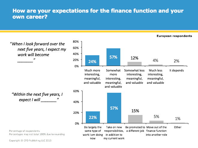 How are your expectations for the Finance Function and your chosen career.png