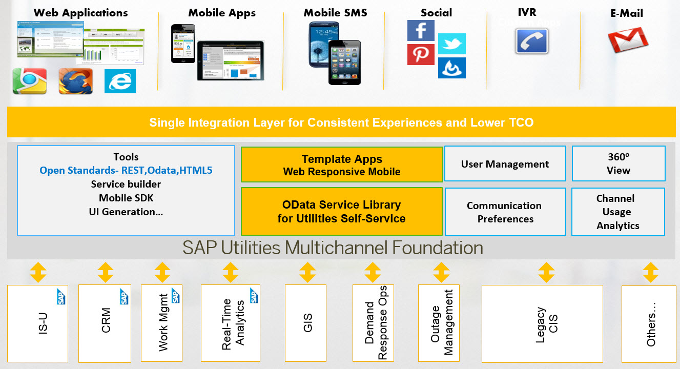 SAP Multichannel Foundation for Utilities and Public Sector