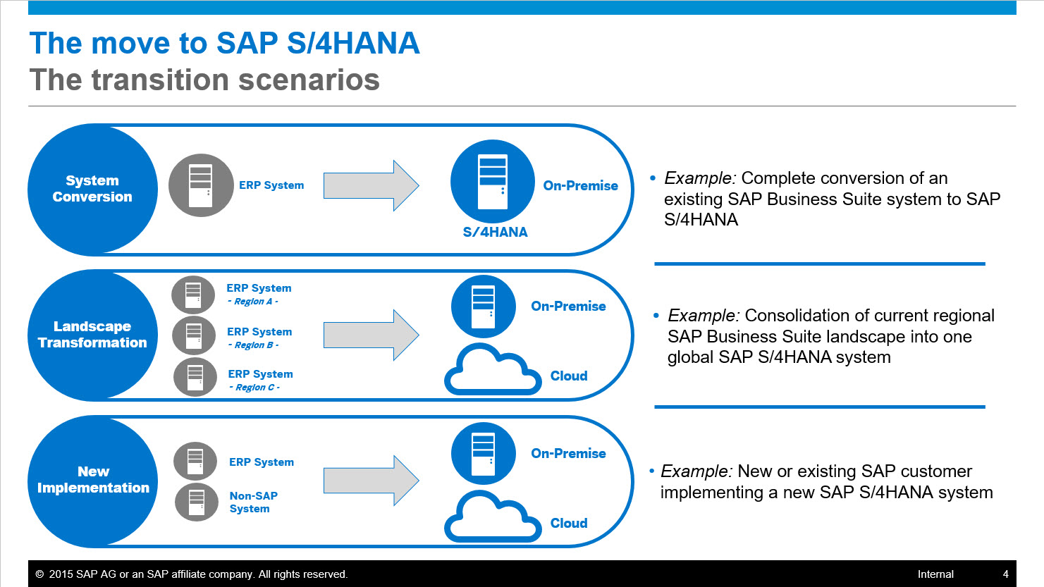 S4HANA Transition.jpg