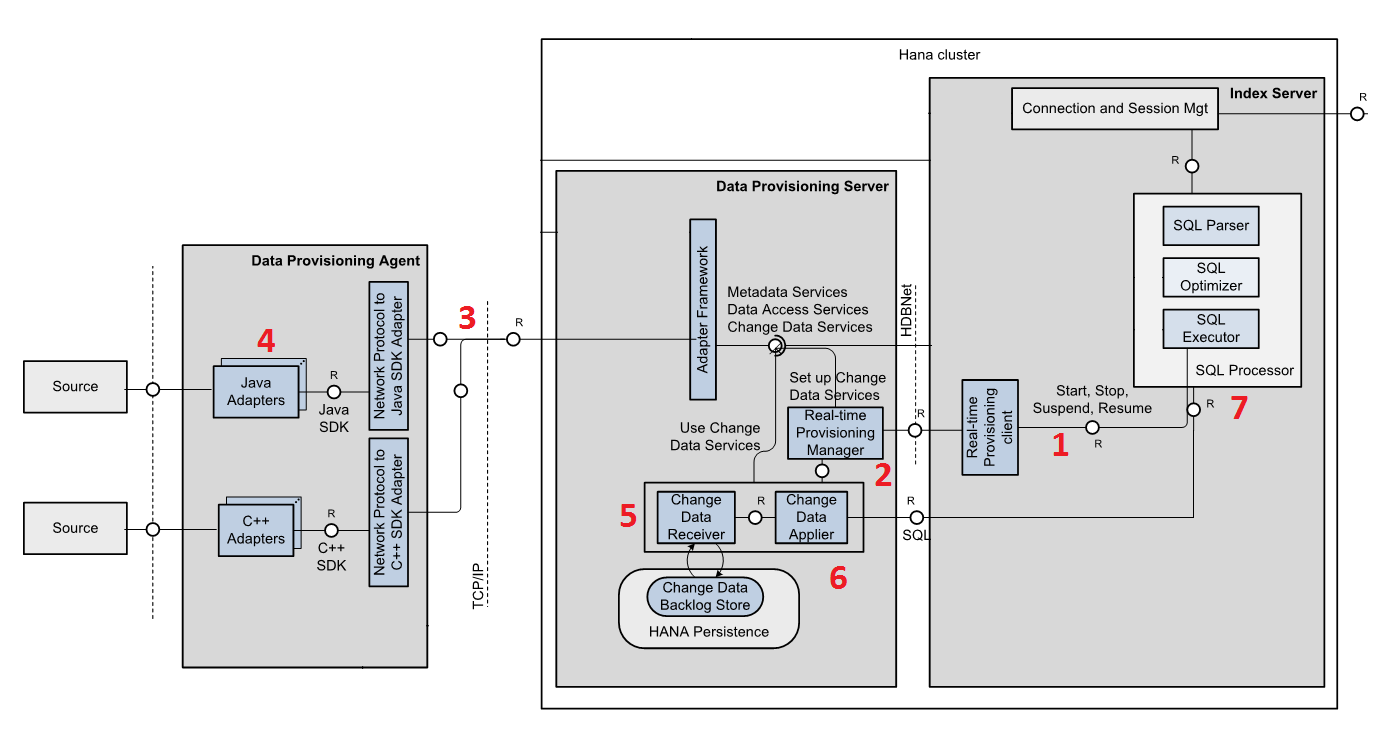SDI architecture - Realtime.png