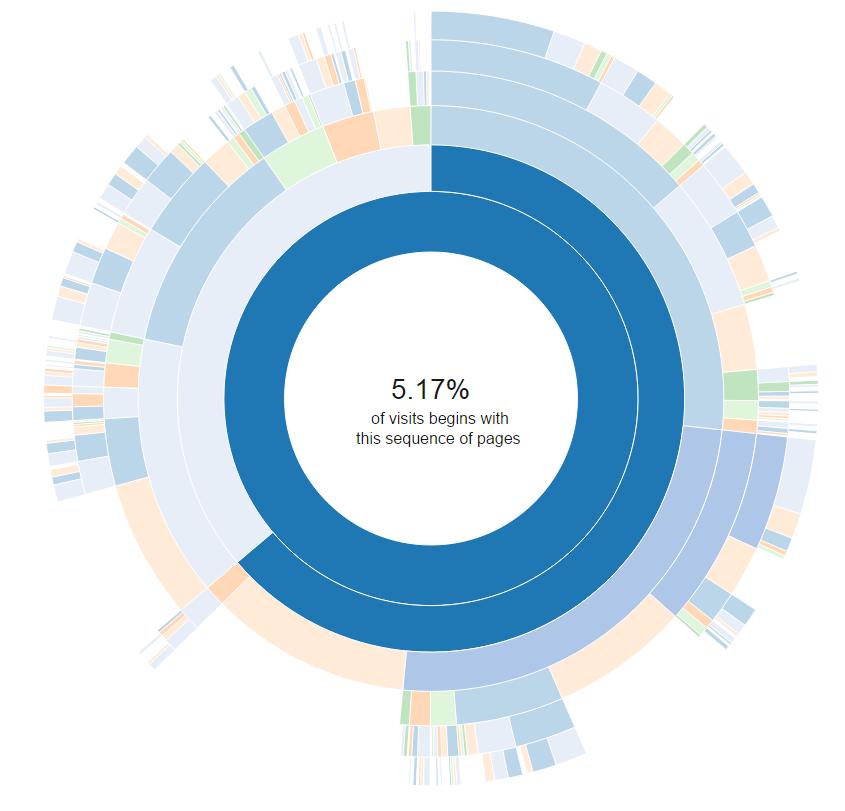 Sequences Sunburst | SAP Blogs