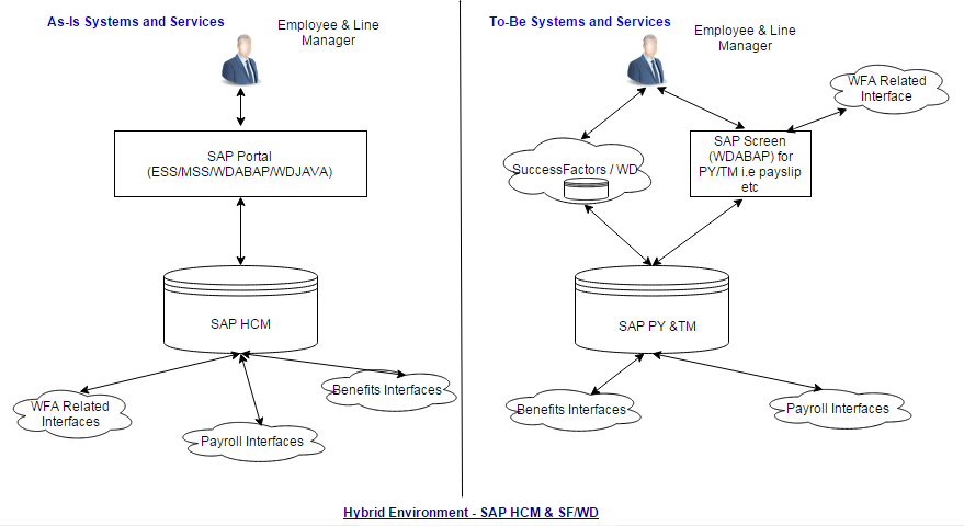 Technical challenges in Hybrid environment – Workday Or Successfactors.png