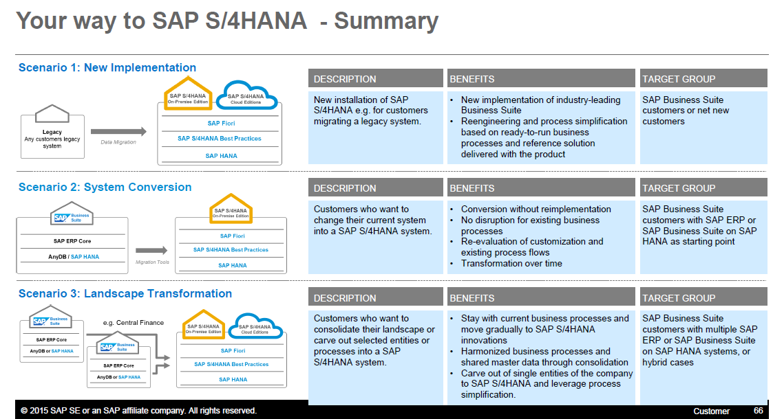 Transition to S/4 HANA – Pre-checks and whether migration or new