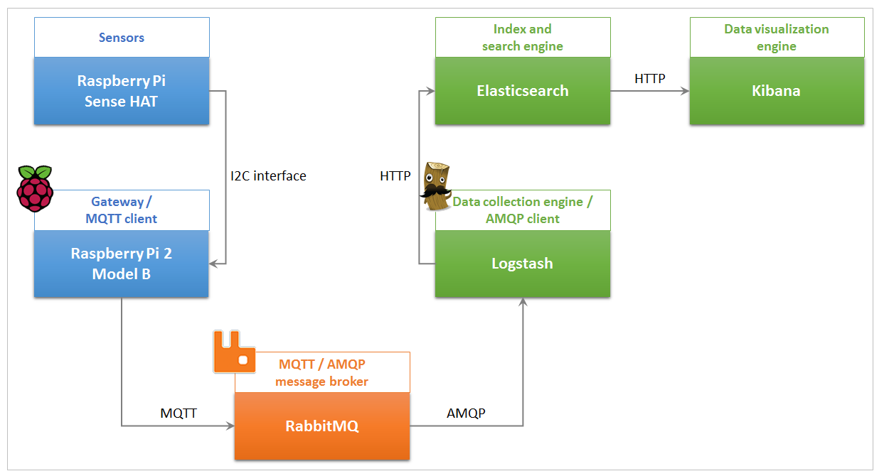 Uniting AMQP and MQTT Message Brokering with RabbitMQ | SAP