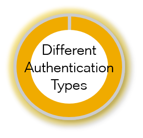 DifferentAuthenticationTypes.png