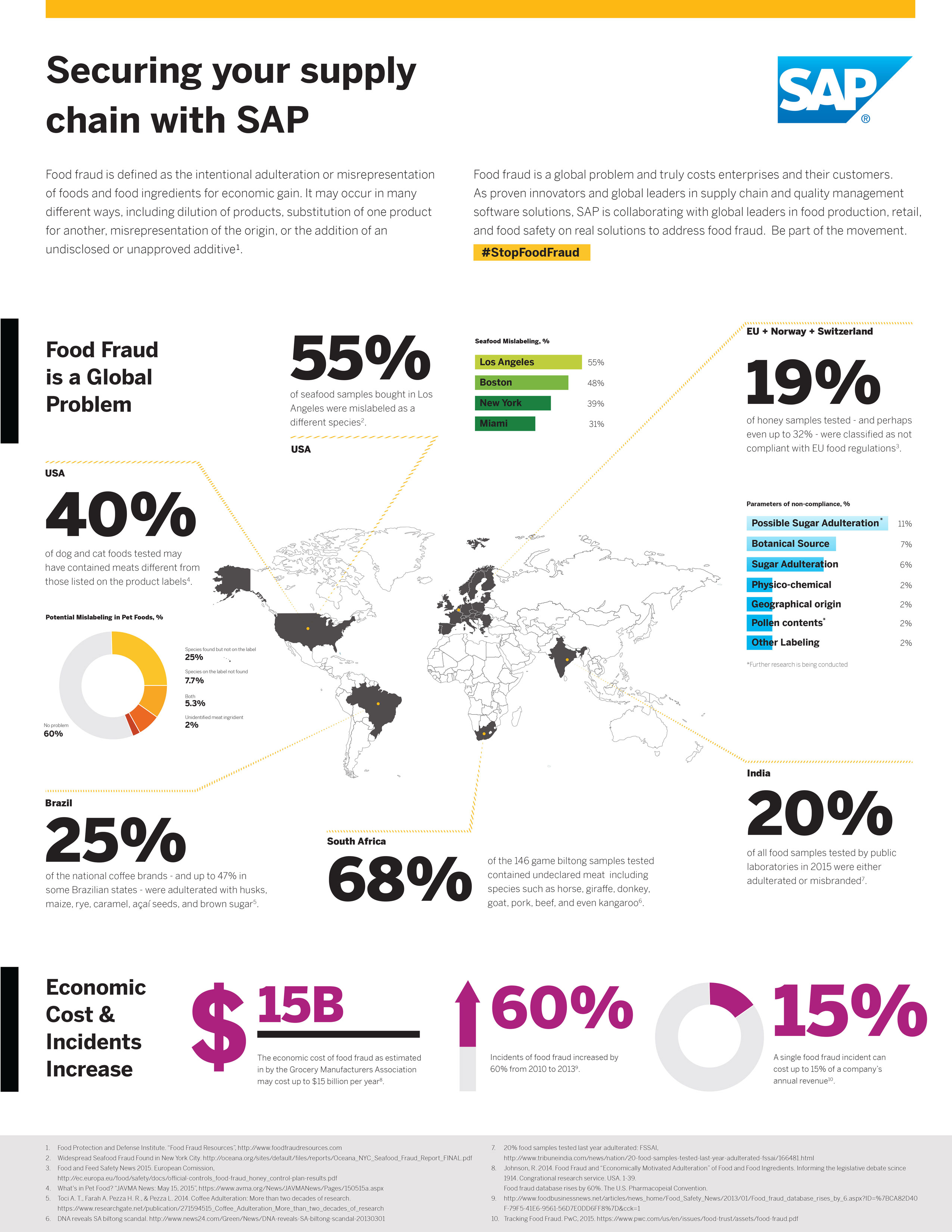 /wp-content/uploads/2016/02/food_fraud_infographics_for_web_2_884383.jpg