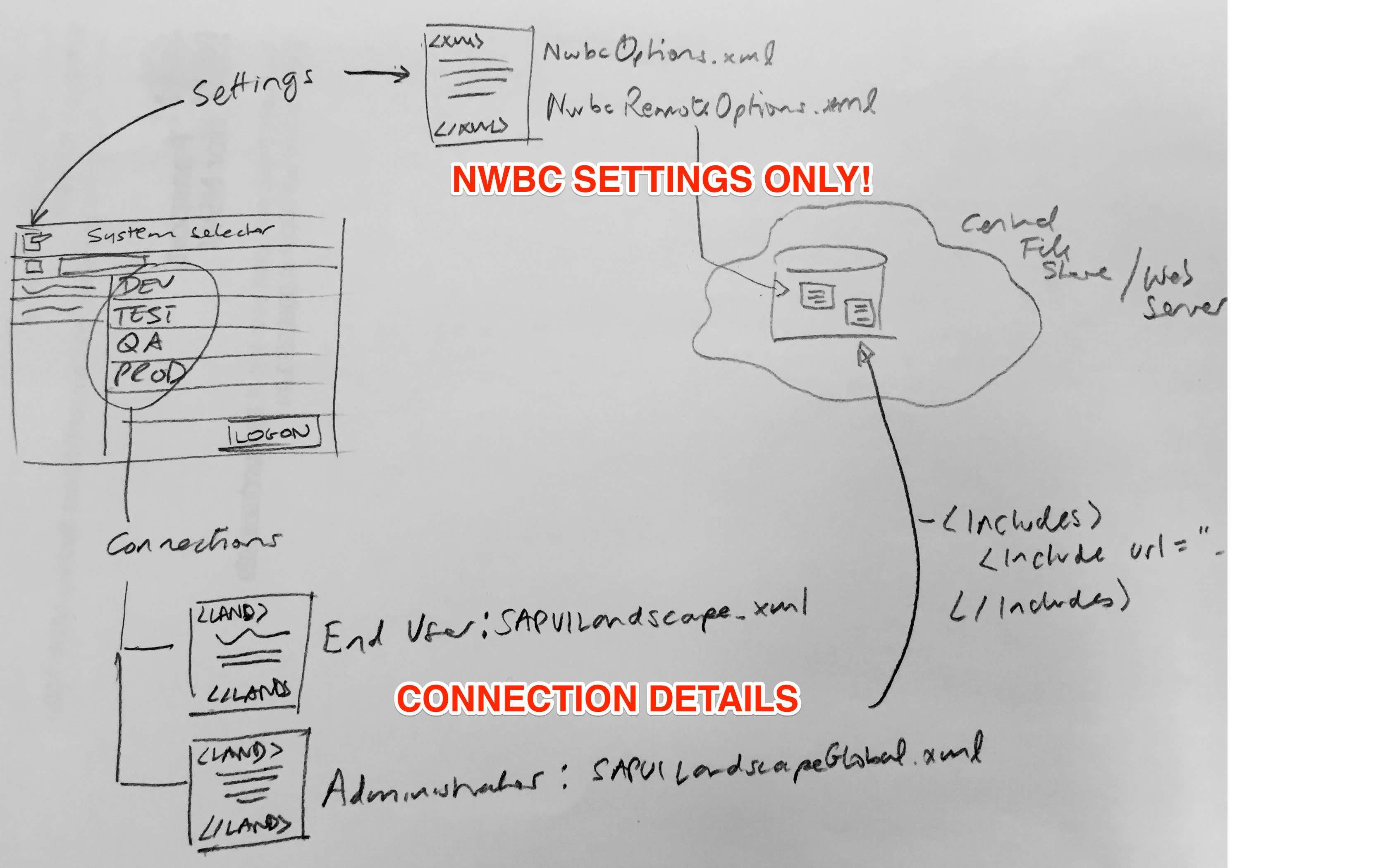 SAP Business Client Options and SAP UI Landscape