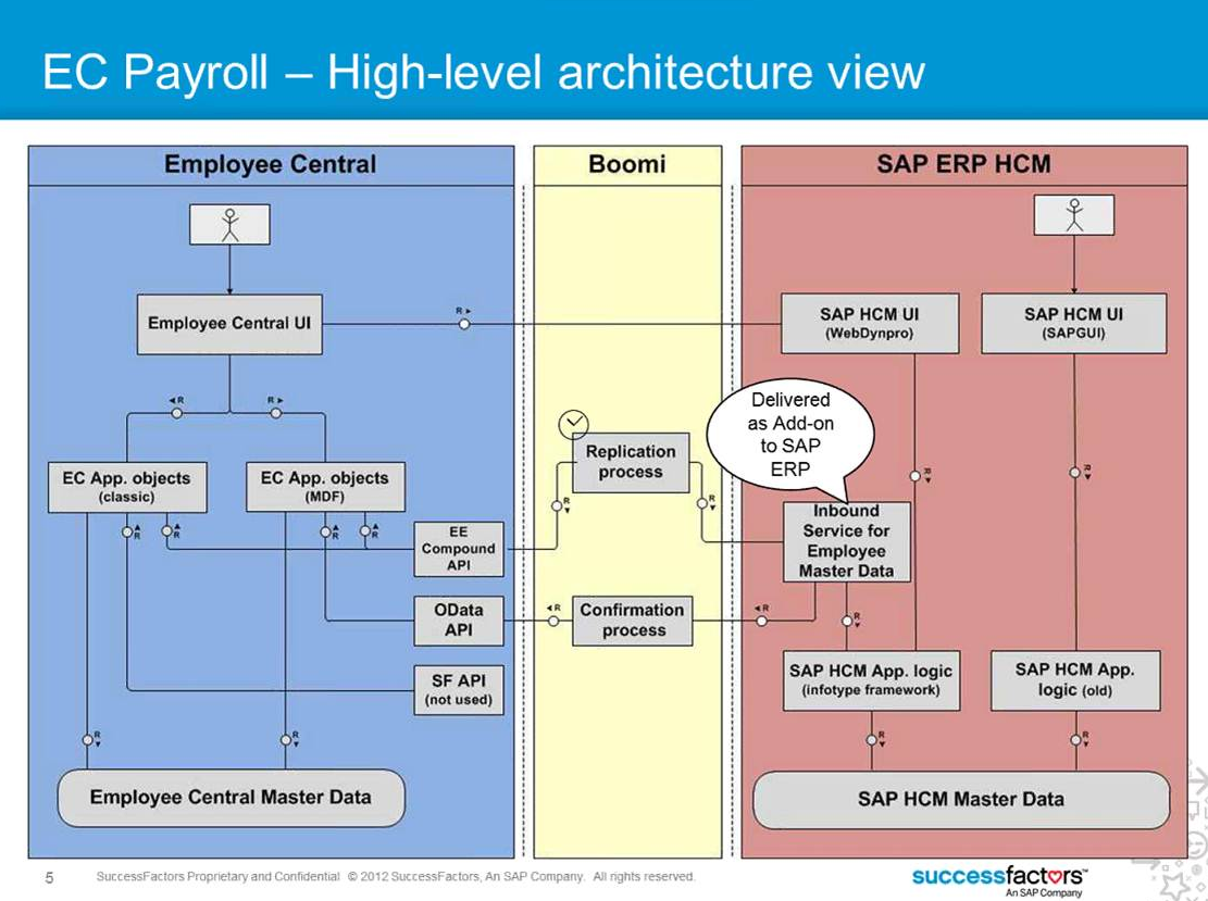 sap successfactors employee central the comprehensive guide pdf