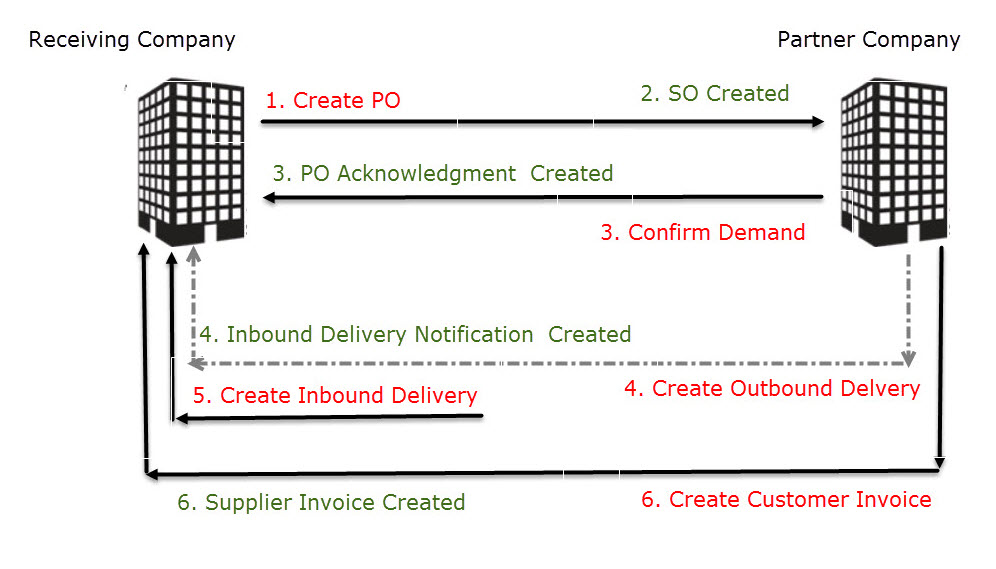 Intercompany Stock Transfer | SAP Blogs