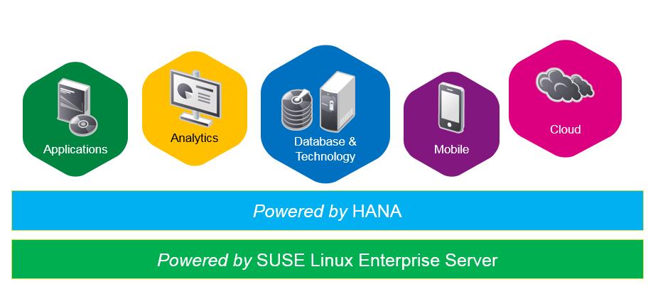 SUSE Linux Enterprise Server for SAP Applications 12 SP1 | SAP Blogs