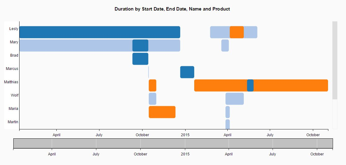 Scroll Timeline Chart – foreignObject(SVG) and brush component | SAP