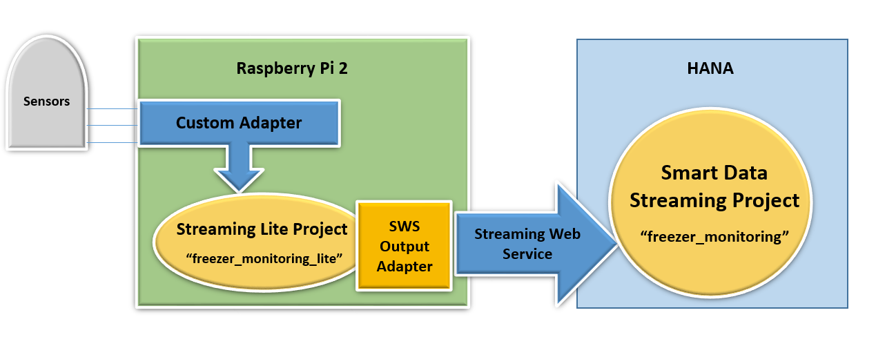Streaming Lite Component Architecture.png