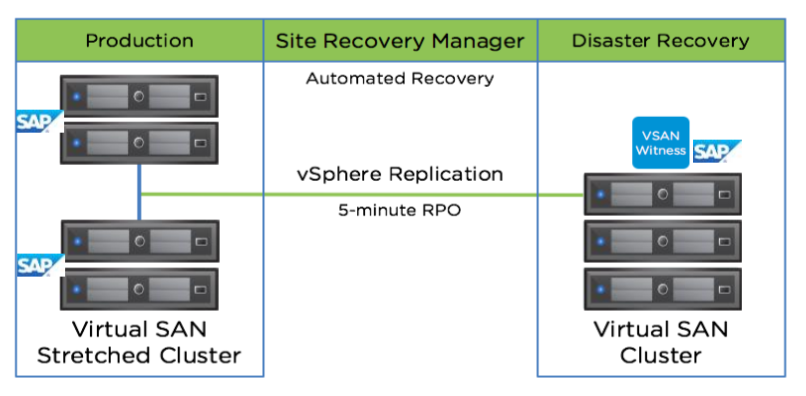 /wp-content/uploads/2016/02/vsan_streched_cluster_946910.png