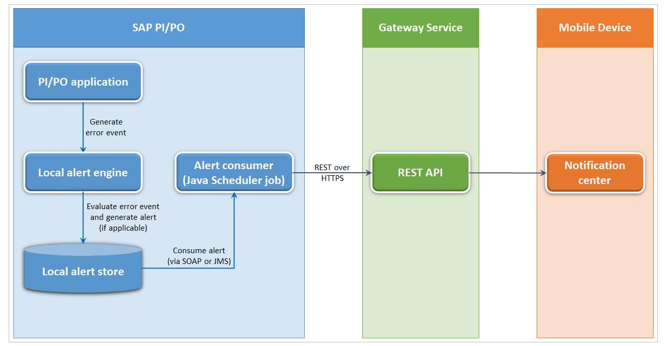 Message Alerting in SAP PI/PO: Sending Alerts as Push