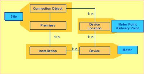 SAP IS-U Technical Master Data Generator | SAP Blogs