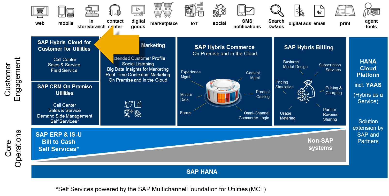 sap crm billing In sap crm billing process overview you'll be able to invoice for the following business transactions immediately in mysap customer relationship administration (mysap.