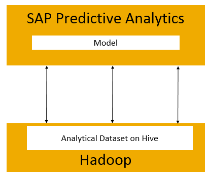 SAP Predictive Analytics