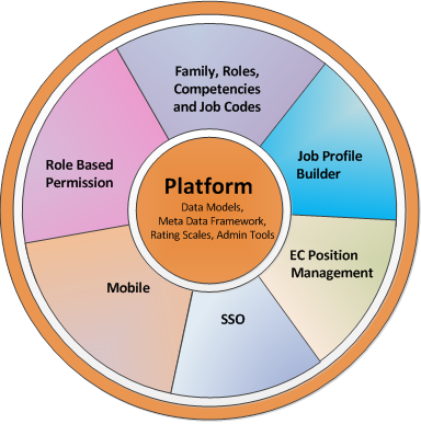 An Introduction To Sap Successfactors Platform Components