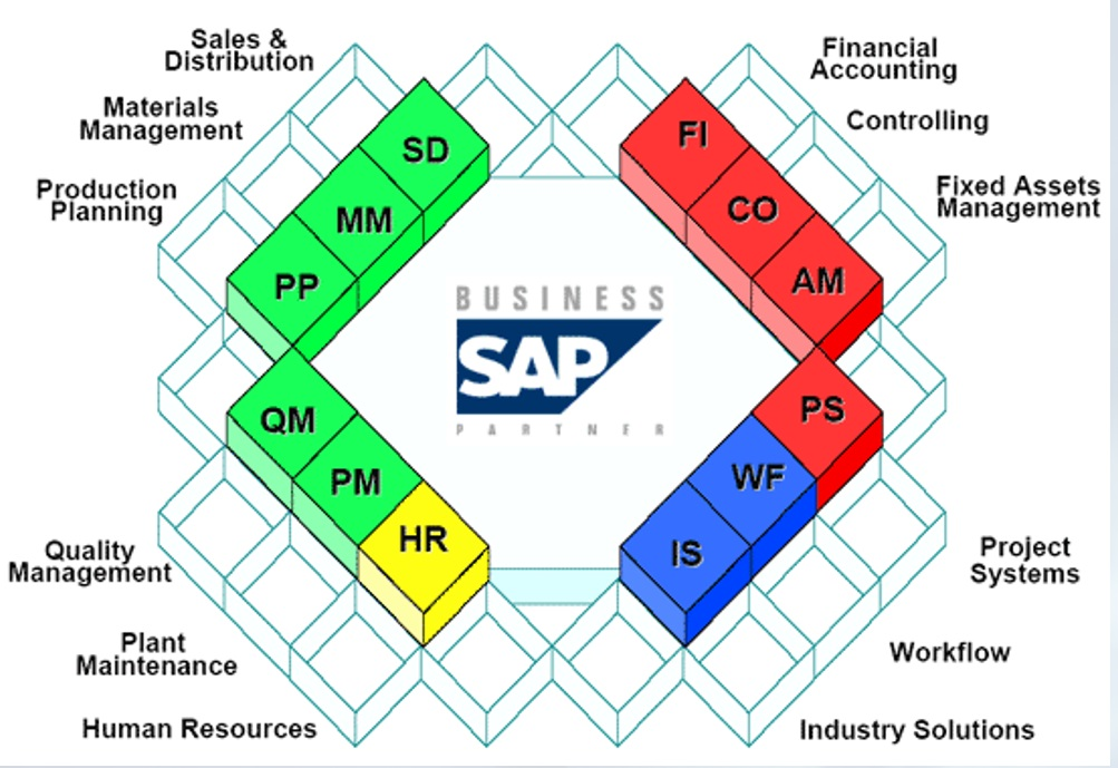 of all sap modules diagram sap landscape diagram mit