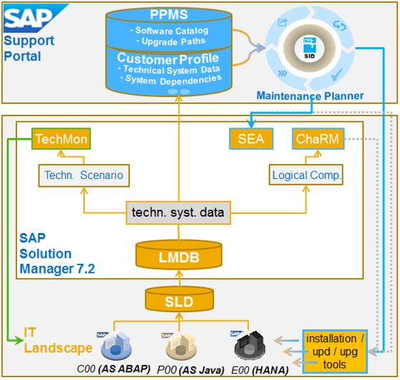 Sap Pi Landscape Diagram Wiring Diagram