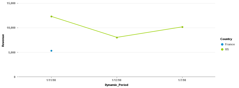 Sorting Dynamic PEriod Chart.png
