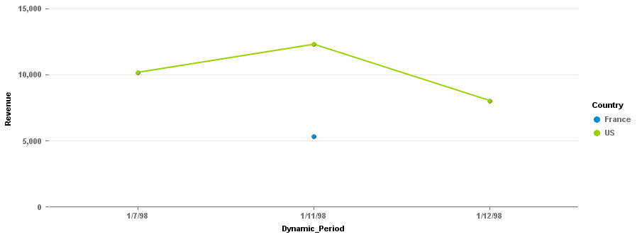 Sorting Dynamic PEriod Number Chart.png