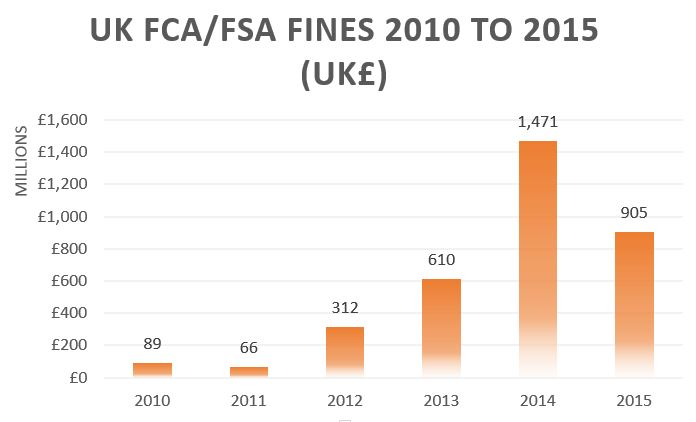 UK financial fines.JPG