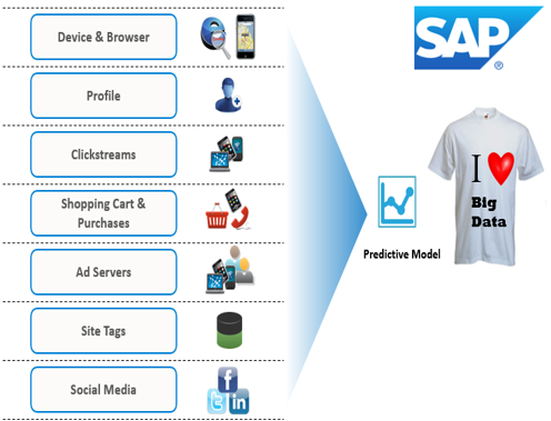 SAP Predictive Analytics on Big Data for Beginners | SAP Blogs