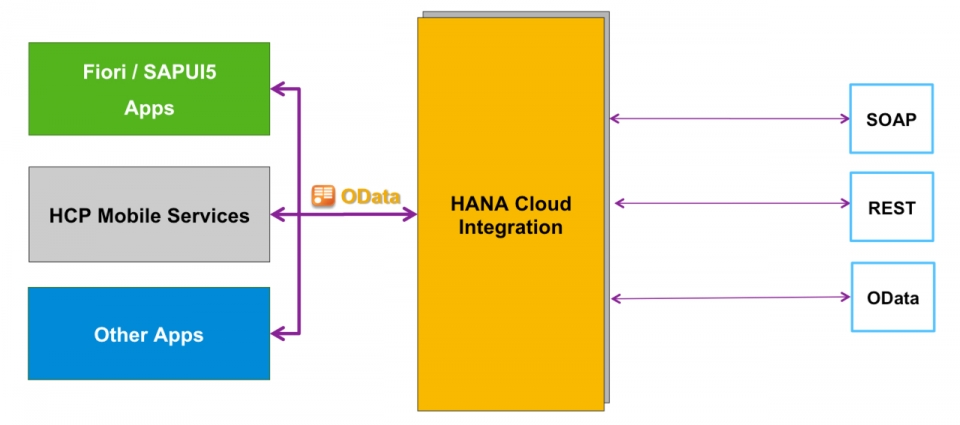 Introduction to Creating OData Service in HANA Cloud Integration