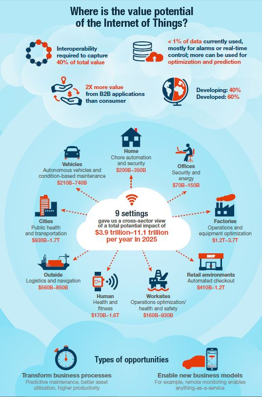 IoT_potential_infographic
