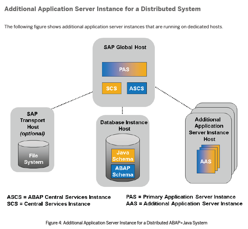 Additional Application Server Instance for a Distributed System.PNG