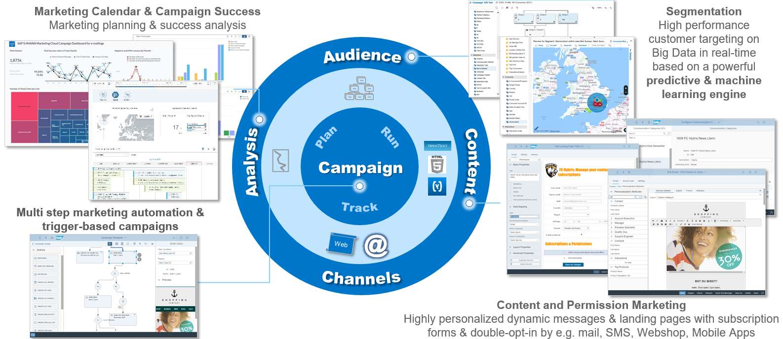 overview on campaign management in sap hybris marketing. Black Bedroom Furniture Sets. Home Design Ideas