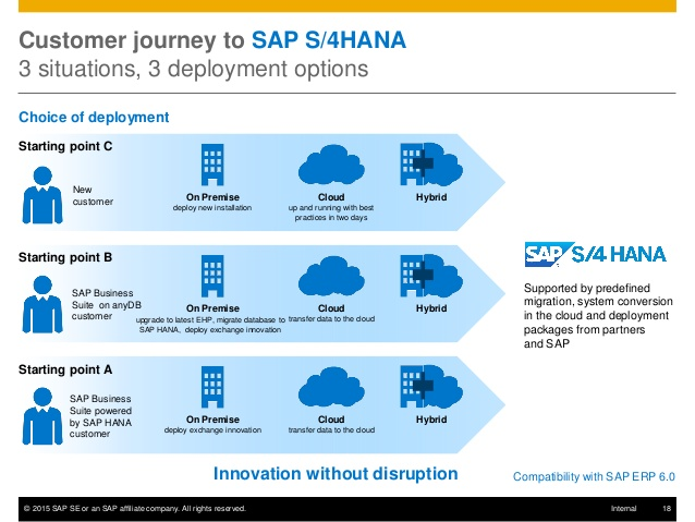 S4 Hana The Future Is Here Sap Blogs