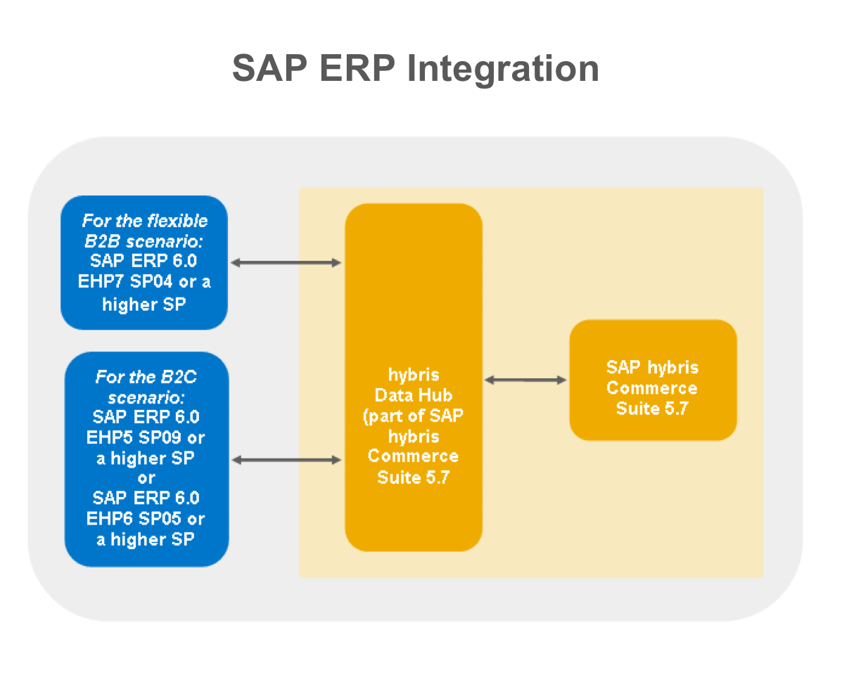 ERP -Integration.png
